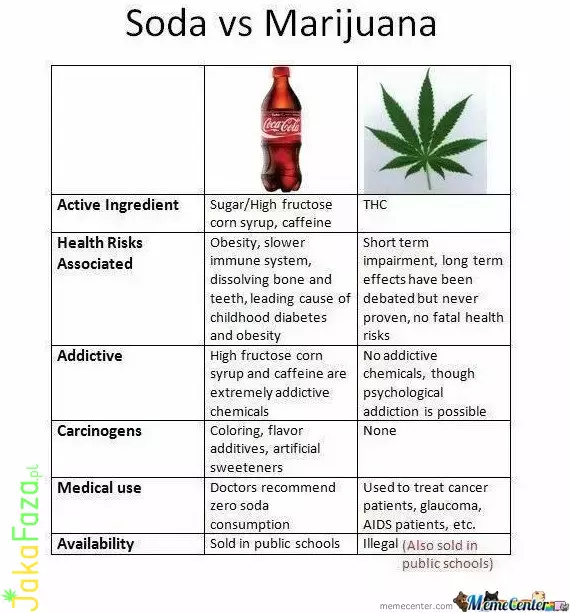 Soda Vs Marijuana marihuana
